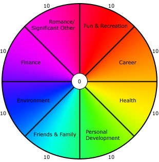 counselling life wheel